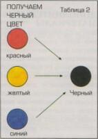 Как сделать чёрный цвет из красителей